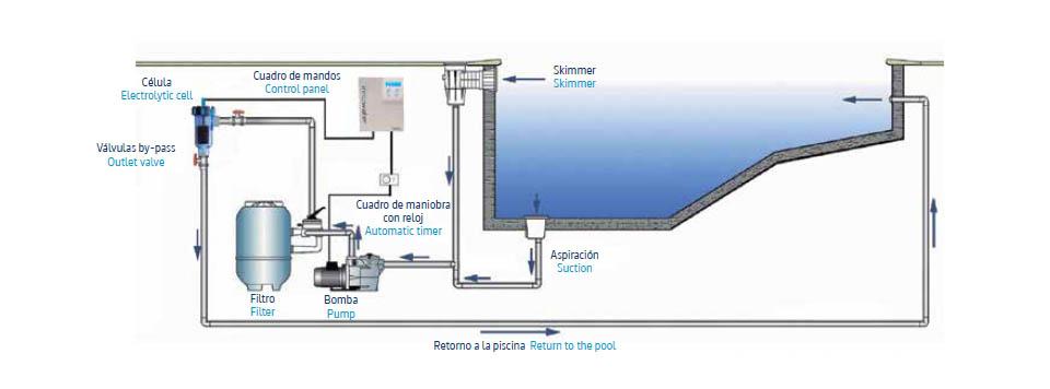 Clorador salino innowater smc programable piscinas athena for Como se hace una piscina de hormigon