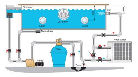 Caudal (M3/H) de absorción de una bomba de calor de piscina.